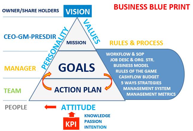 Ciptakan System Bisnis dengan BUSINESS BLUEPRINT (WajibDibaca)