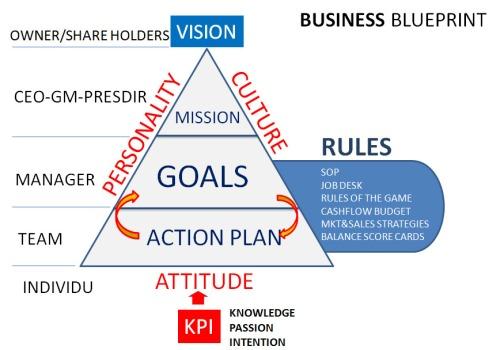 Business_blueprint