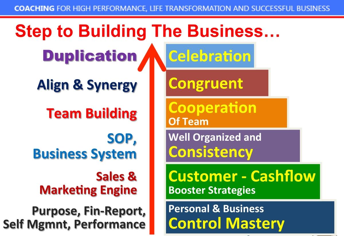 6 Pertanyaan Evaluasi Bisnis,…