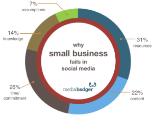 Social-Media-Small-Business