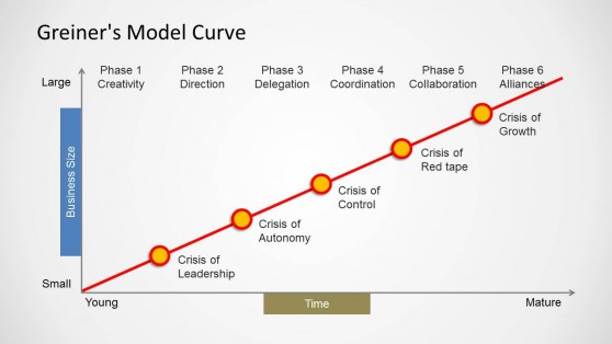 Greiners-Model-Curve