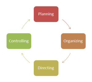 management-process