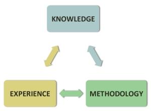 Knowledge-Experience-Methodology