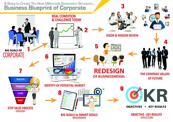 Re-Design Your Business Blueprint on MillennialEra