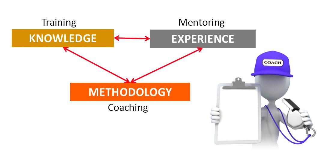 Perbedaan Coaching dengan Training, Mentoring, Counselling danConsulting.