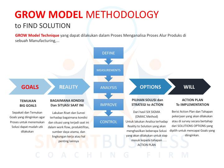 Metode GROW MODEL untuk Temukan Solusi diBisnis